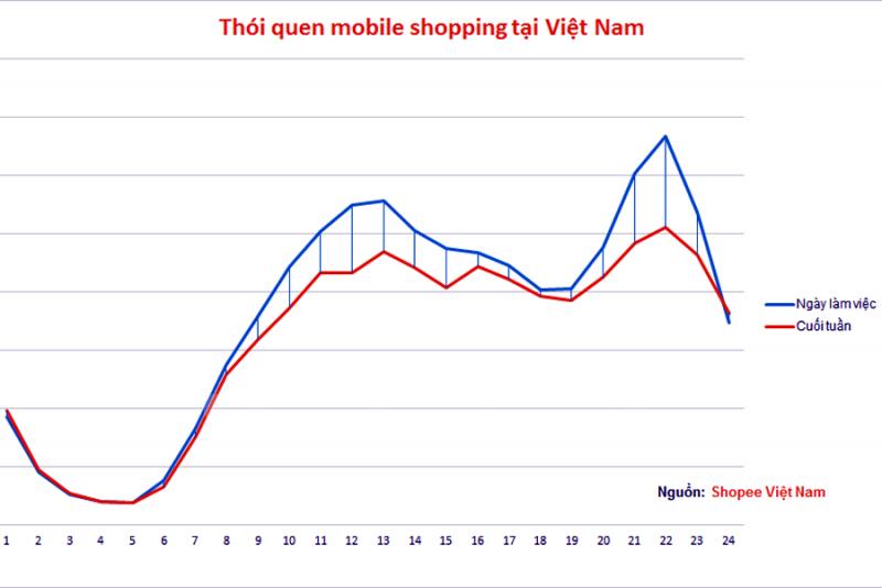 Mức sử dụng điện thoại để mua sắm đang tăng nhanh